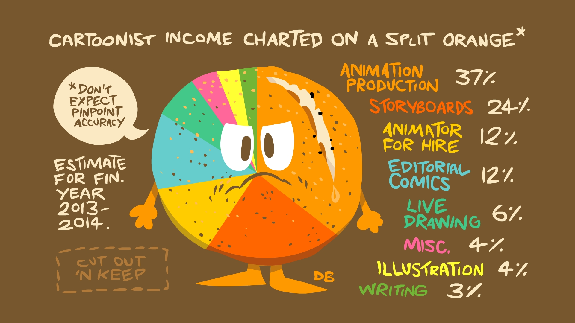 Cartoonist Income Charted On A Split Orange